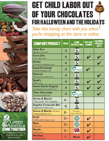 Green America 2010 Chocolate Scorecard
