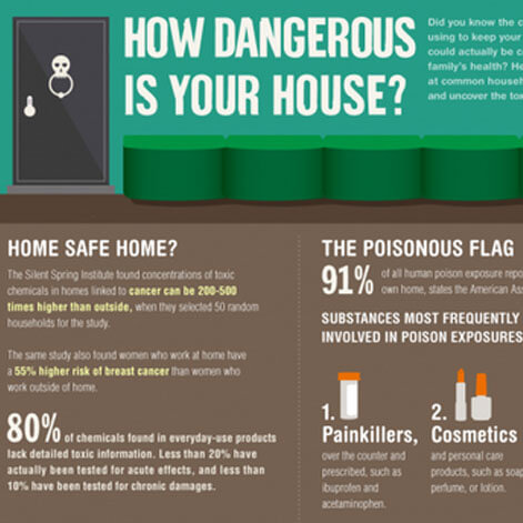 How Dangerous Is Your House?