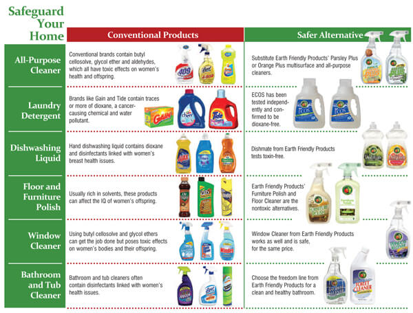 effect of household chemicals on plants Do different detergents effect plant growth print reference this water is considered polluted when chemicals dish washing and house cleaning.