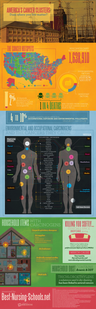cancer clusters