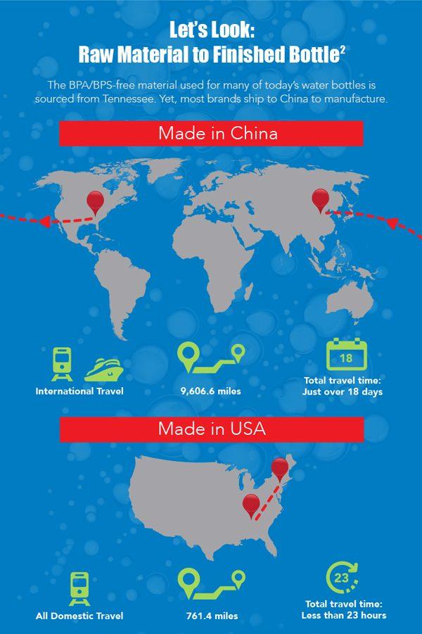 Nalgene USA made reusable water bottle footprint